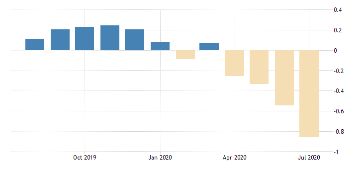 united states 30 year 3 5 8percent treasury inflation indexed bond due 4 15 2028 percent m na fed data