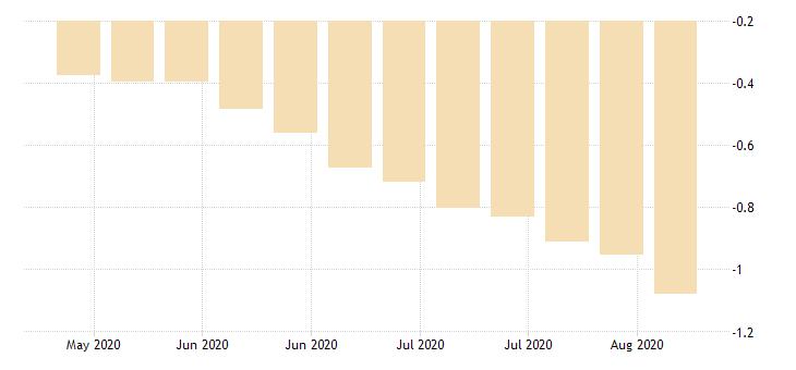 united states 30 year 3 5 8percent treasury inflation indexed bond due 4 15 2028 percent w na fed data