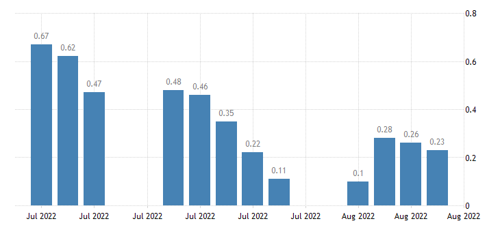 united states 30 year 3 7 8percent treasury inflation indexed bond due 4 15 2029 percent d na fed data