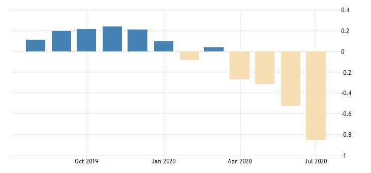 united states 30 year 3 7 8percent treasury inflation indexed bond due 4 15 2029 percent m na fed data