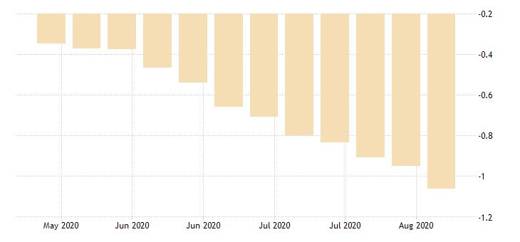 united states 30 year 3 7 8percent treasury inflation indexed bond due 4 15 2029 percent w na fed data