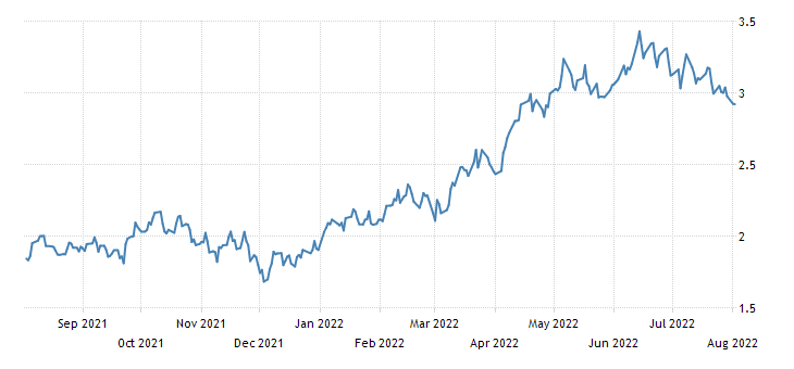 United States 30 Year Bond Yield