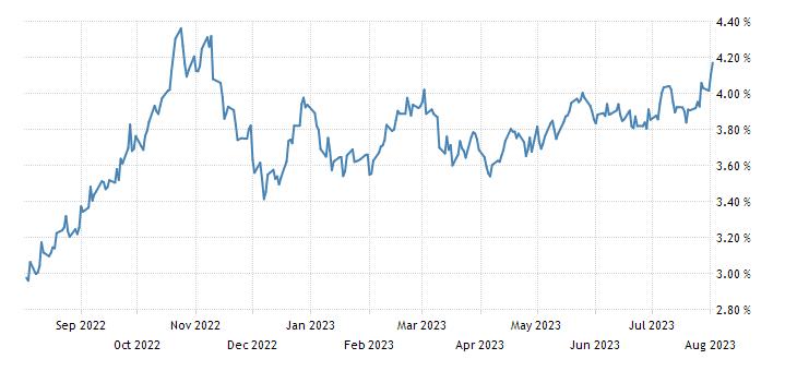 United States 30 Year Bond Yield