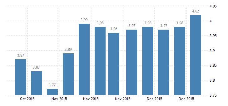 united states 30 year fixed rate mortgage average in the northeast freddie mac region percent w na fed data