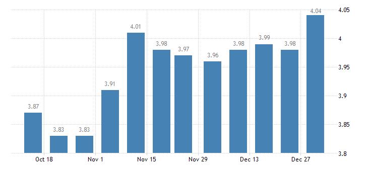 united states 30 year fixed rate mortgage average in the southeast freddie mac region percent w na fed data