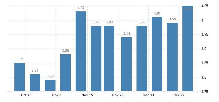 united states 30 year fixed rate mortgage average in the southwest freddie mac region percent w na fed data