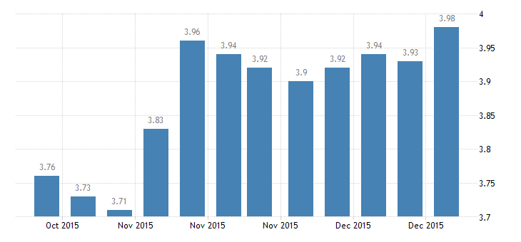 united states 30 year fixed rate mortgage average in the west freddie mac region percent w na fed data
