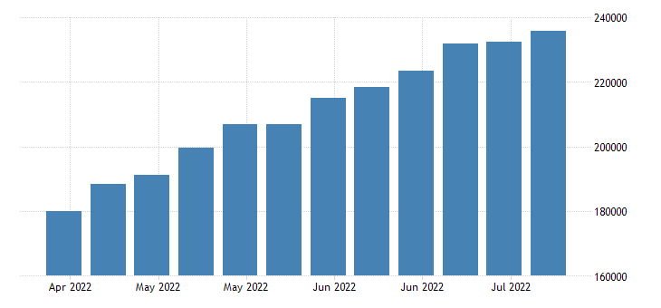 united states 4 week moving average of initial claims number w sa fed data
