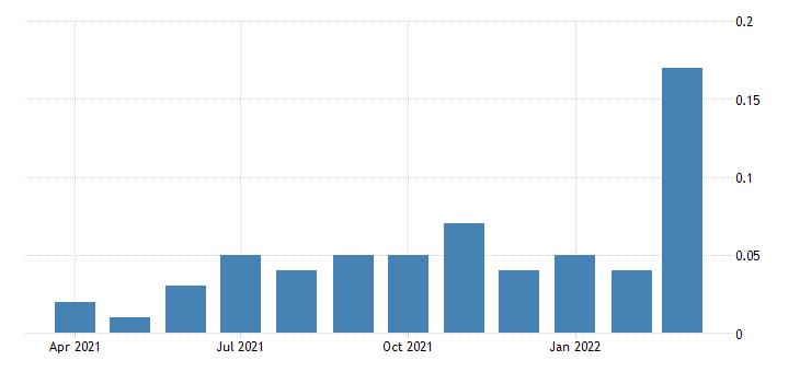 united states 4 week treasury bill secondary market rate percent m na fed data