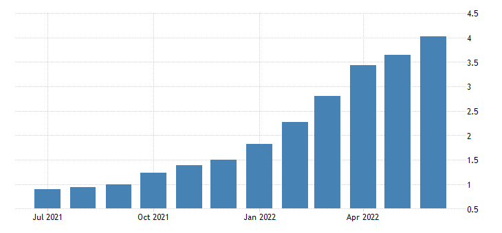 united states 4 year high quality market hqm corporate bond spot rate fed data