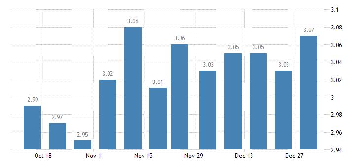 united states 5 1 year adjustable rate mortgage average in the northeast freddie mac region percent w na fed data