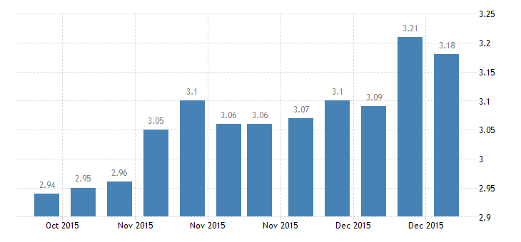 united states 5 1 year adjustable rate mortgage average in the southeast freddie mac region percent w na fed data