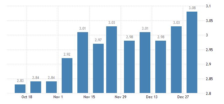 united states 5 1 year adjustable rate mortgage average in the southwest freddie mac region percent w na fed data