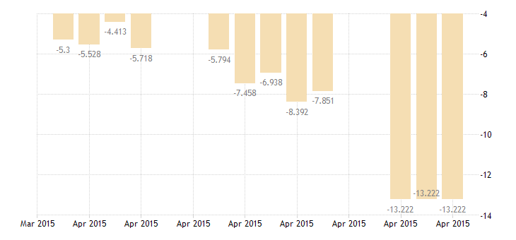united states 5 year 0 1 2percent treasury inflation indexed bond due 4 15 2015 percent d na fed data