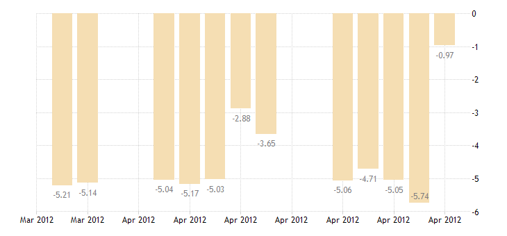 united states 5 year 2percent treasury inflation indexed note due 4 15 2012 percent d na fed data