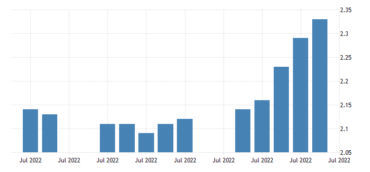 united states 5 year 5 year forward inflation expectation rate fed data