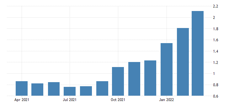 United States - 5-Year Treasury Constant Maturity Rate ...