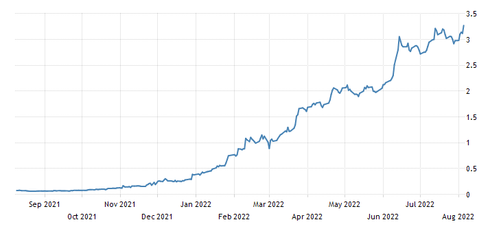 United States 52 Week Bill Yield