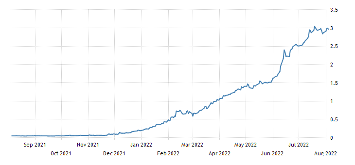 United States 6 Month Bill Yield
