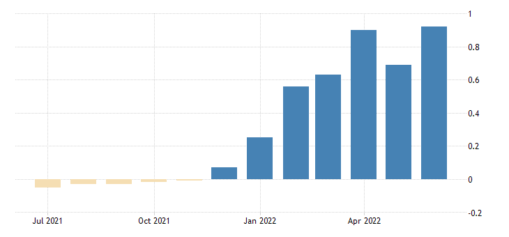 united states 6 month treasury bill minus federal funds rate fed data