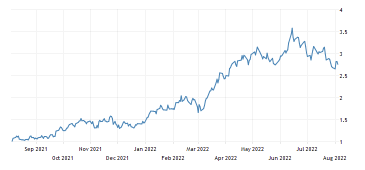 United States 7 Year Note Yield
