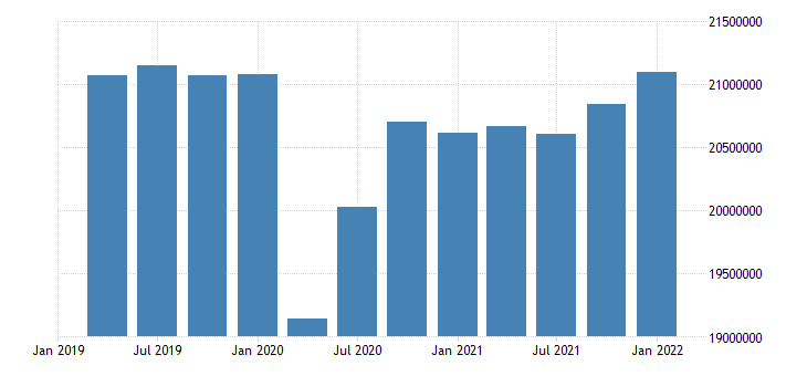 united states active population aged 15 24 all persons for the united states persons sa quarterly fed data