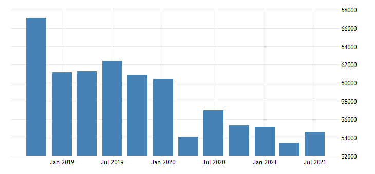 united states active population aged 15 24 females for the slovak republic persons sa fed data