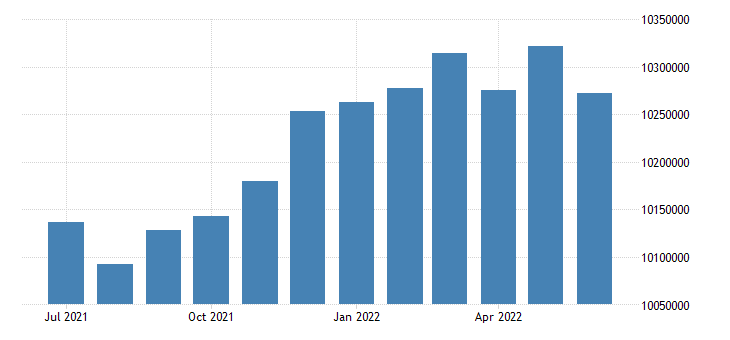 united states active population aged 15 24 females for the united states persons sa fed data