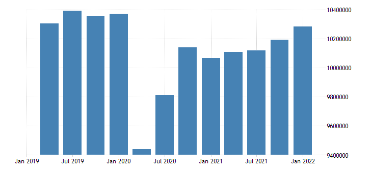 united states active population aged 15 24 females for the united states persons sa quarterly fed data