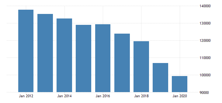 united states active population aged 15 24 males for the slovak republic fed data