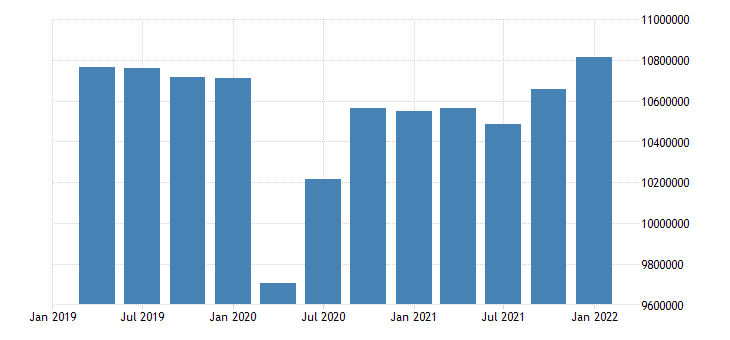 united states active population aged 15 24 males for the united states persons sa quarterly fed data