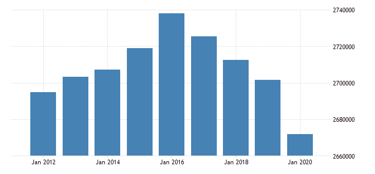 united states active population aged 15 64 all persons for the slovak republic fed data