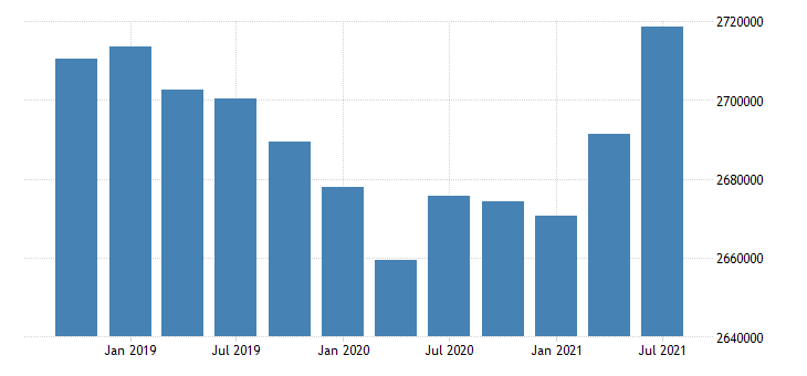 united states active population aged 15 64 all persons for the slovak republic persons sa fed data