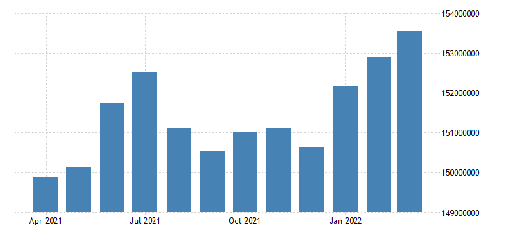 united states active population aged 15 64 all persons for the united states persons nsa monthly fed data