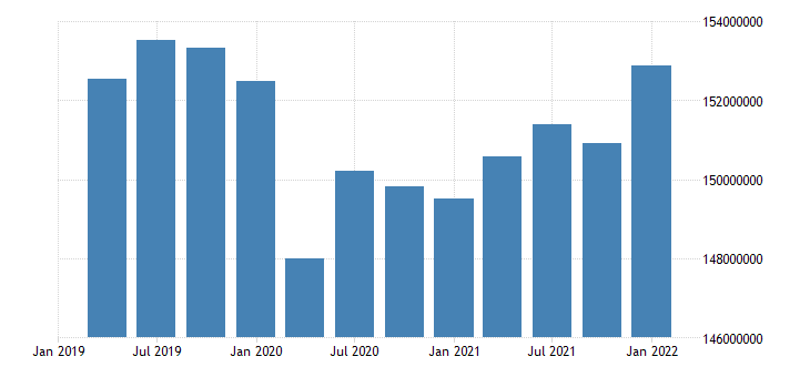 united states active population aged 15 64 all persons for the united states persons nsa quarterly fed data