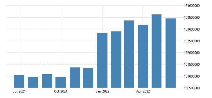 united states active population aged 15 64 all persons for the united states persons sa fed data
