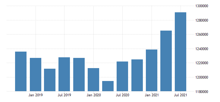 united states active population aged 15 64 females for the slovak republic fed data
