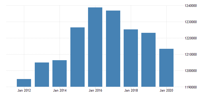 united states active population aged 15 64 females for the slovak republic persons nsa yearly fed data