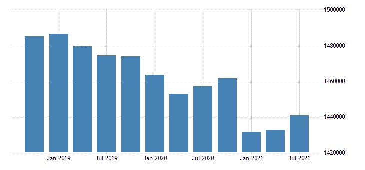 united states active population aged 15 64 males for the slovak republic persons sa fed data