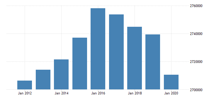 united states active population aged 15 74 all persons for the slovak republic fed data