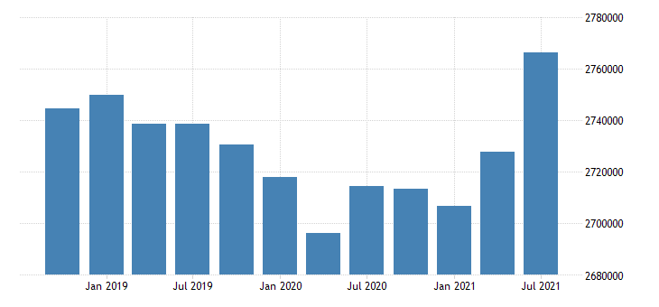 united states active population aged 15 74 all persons for the slovak republic persons sa fed data