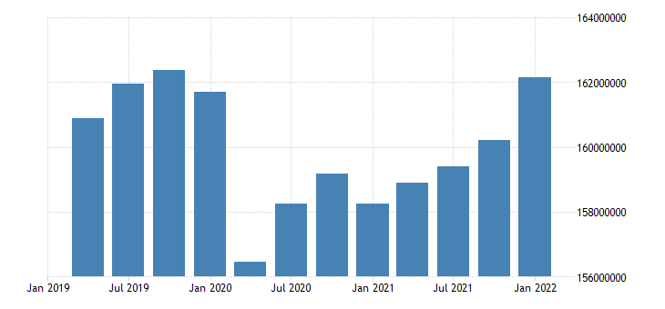 united states active population aged 15 74 all persons for the united states persons sa quarterly fed data