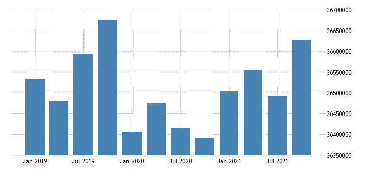 united states active population aged 15 74 females for the russian federation persons sa fed data