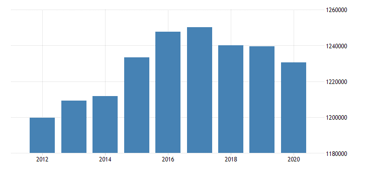 united states active population aged 15 74 females for the slovak republic fed data