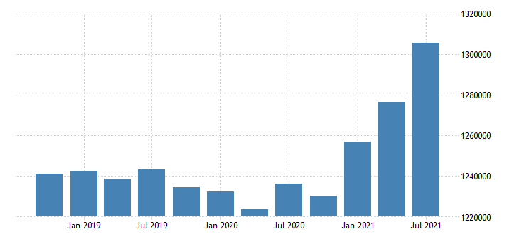 united states active population aged 15 74 females for the slovak republic persons sa fed data