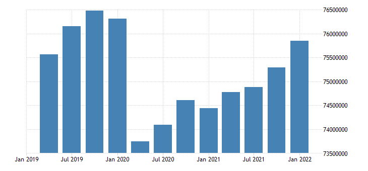 united states active population aged 15 74 females for the united states persons sa quarterly fed data