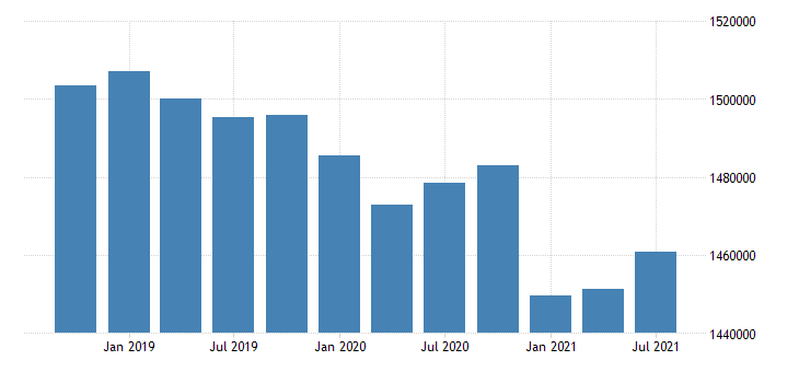 united states active population aged 15 74 males for the slovak republic persons sa fed data