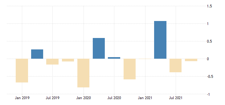 united states active population aged 15 and over all persons for the russian federation growth rate previous period sa fed data