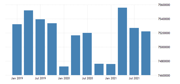 united states active population aged 15 and over all persons for the russian federation persons sa quarterly fed data