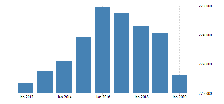united states active population aged 15 and over all persons for the slovak republic fed data